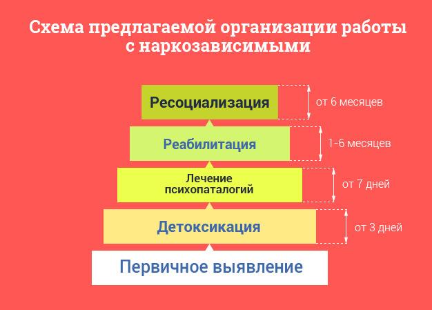 Программа реабилитации наркозависимых 12 шагов скачать кодирование на дому от алкоголизма в Москве